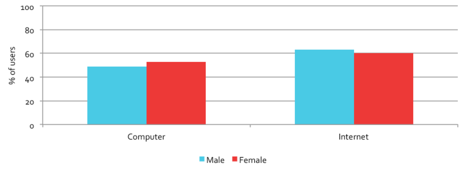 Figure 4.4: First use of computers and internet at a public access venue, by gender