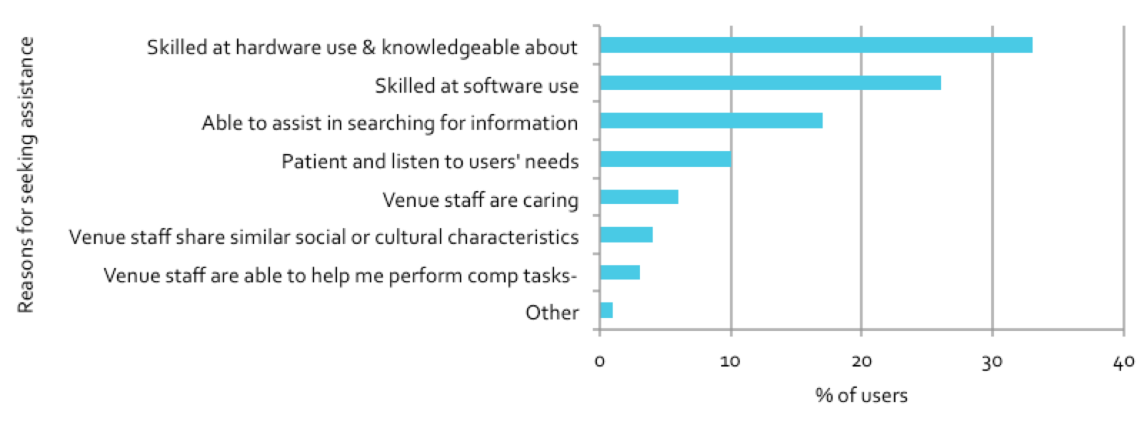 Figure 4.8: Reasons for seeking assistance from venue staff