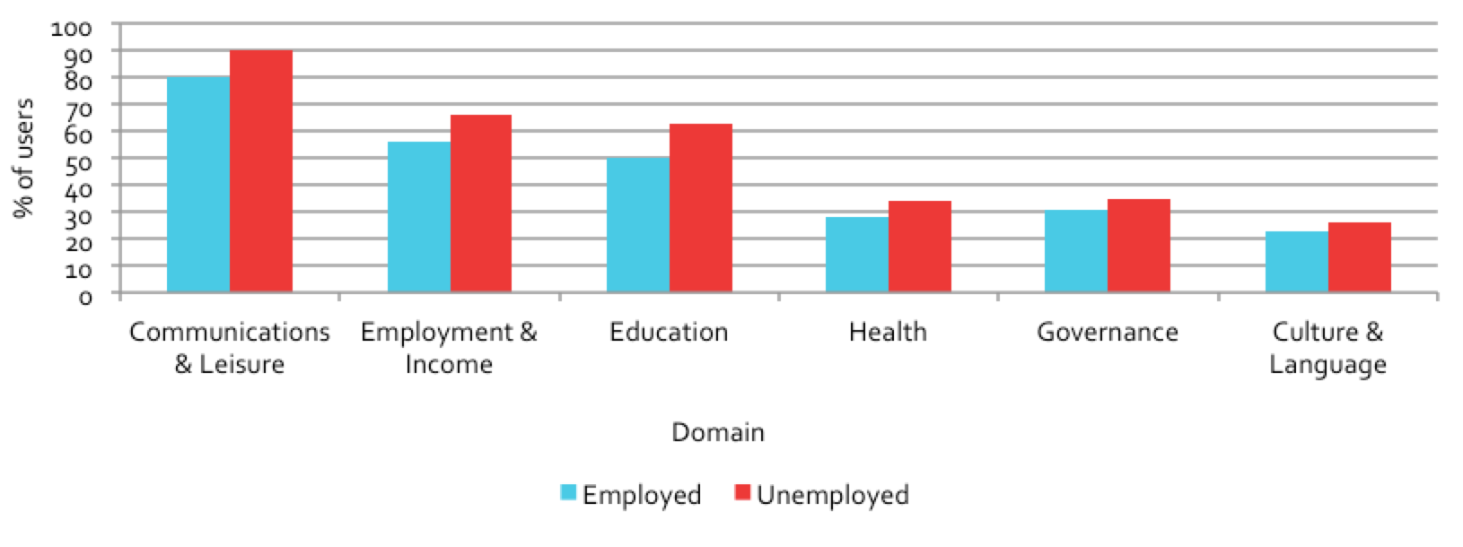 Figure 5.11: Domain usage, by employed vs. unemployed users