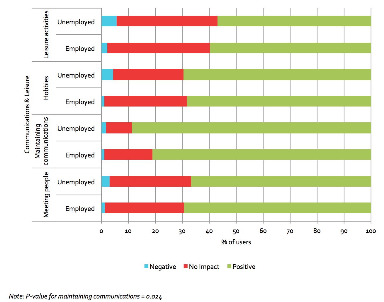 Figure 5.12: Impact on employed vs. unemployed users, communications & leisure domain