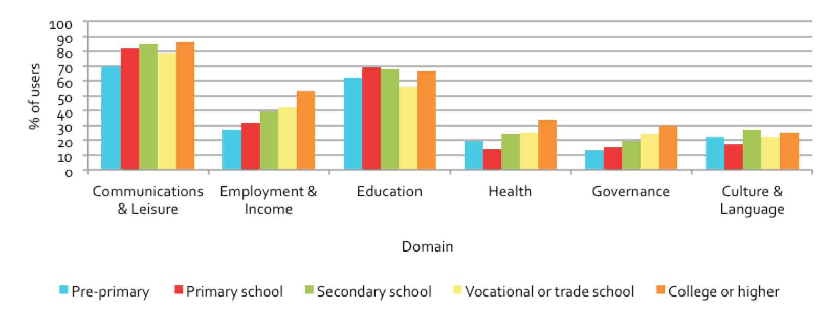 Figure 5.19: Public access usage, by education level and domain