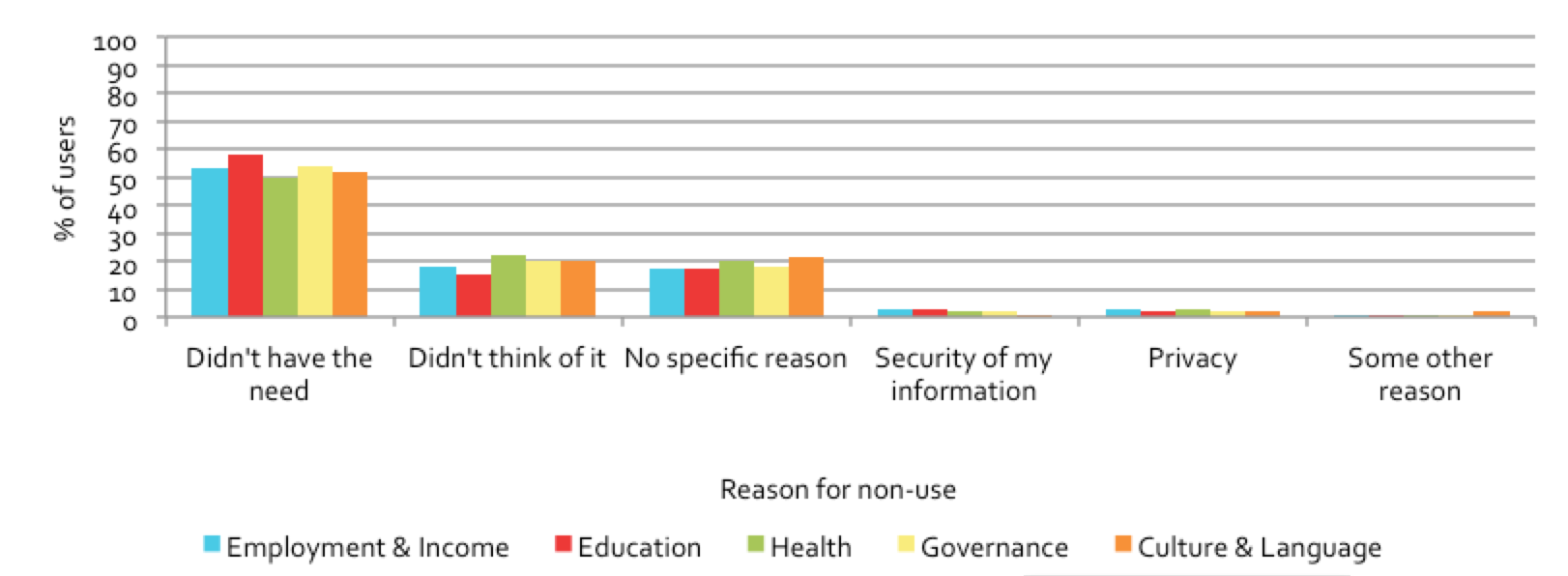 Figure 5.2: Reasons for non-use, by domain
