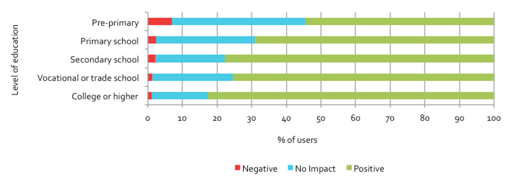 Figure 5.20: Users reporting positive impact on employability resources, by education level