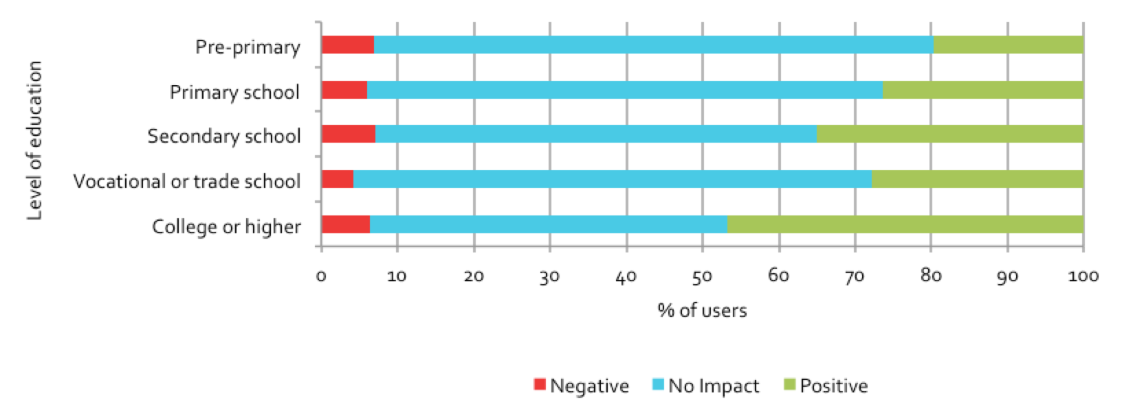 Figure 5.21: Users reporting positive impact on health, by education level