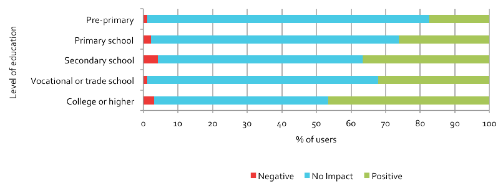 Figure 5.22: Users reporting positive impact on government, by education level