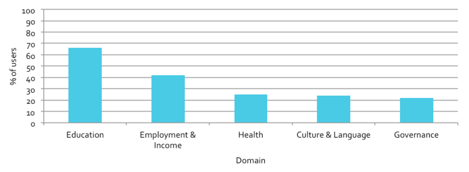 Figure 5.3: Proportion of users engaged in priority domains
