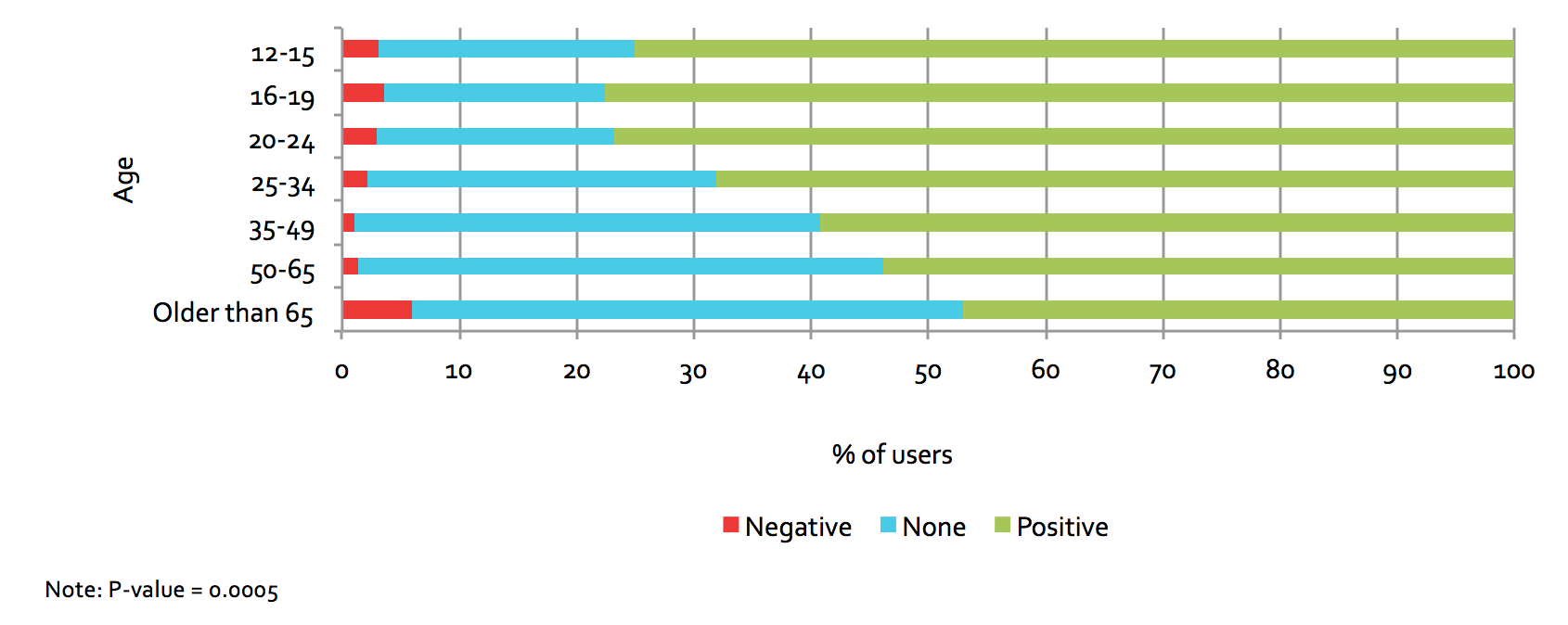 Figure 5.30: Perceived impacts on hobbies & interests, by age