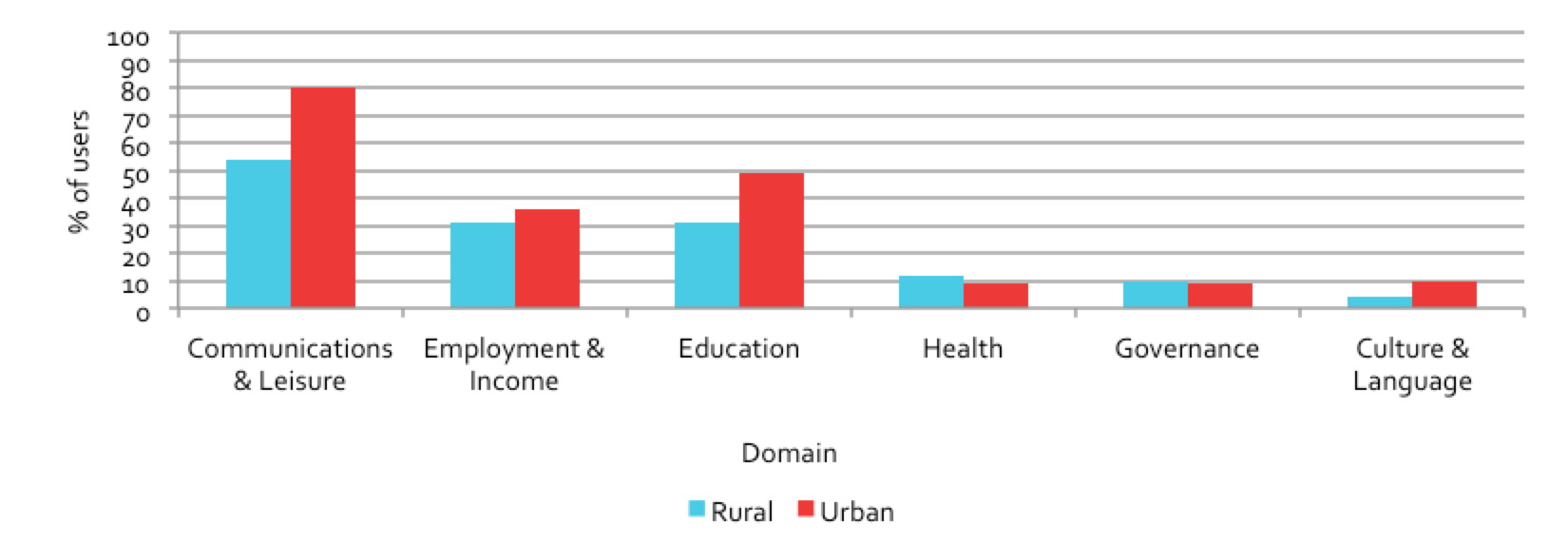 Figure 5.38: Domain usage, urban vs. rural (Bangladesh)