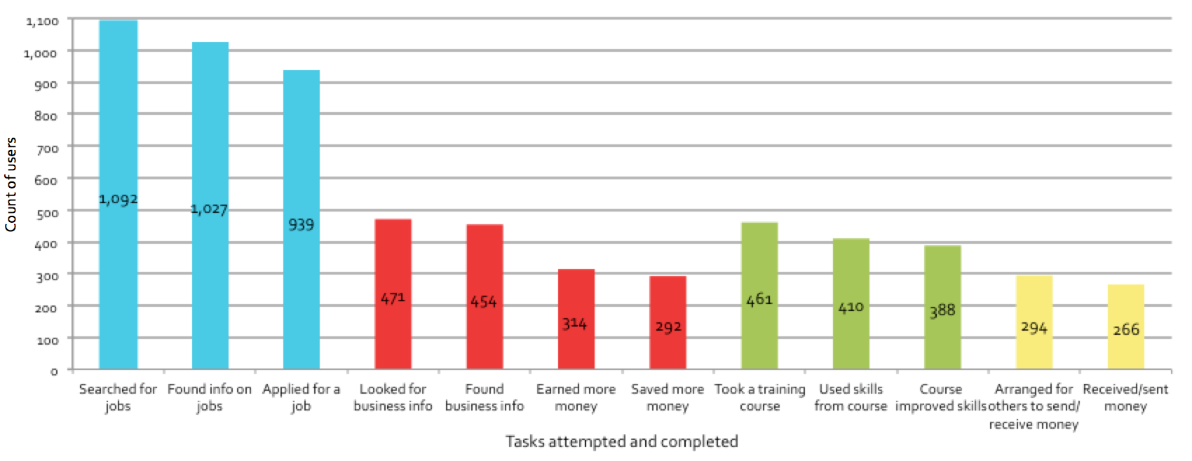 Figure 5.4: Tasks attempted and completed, employment & income domain