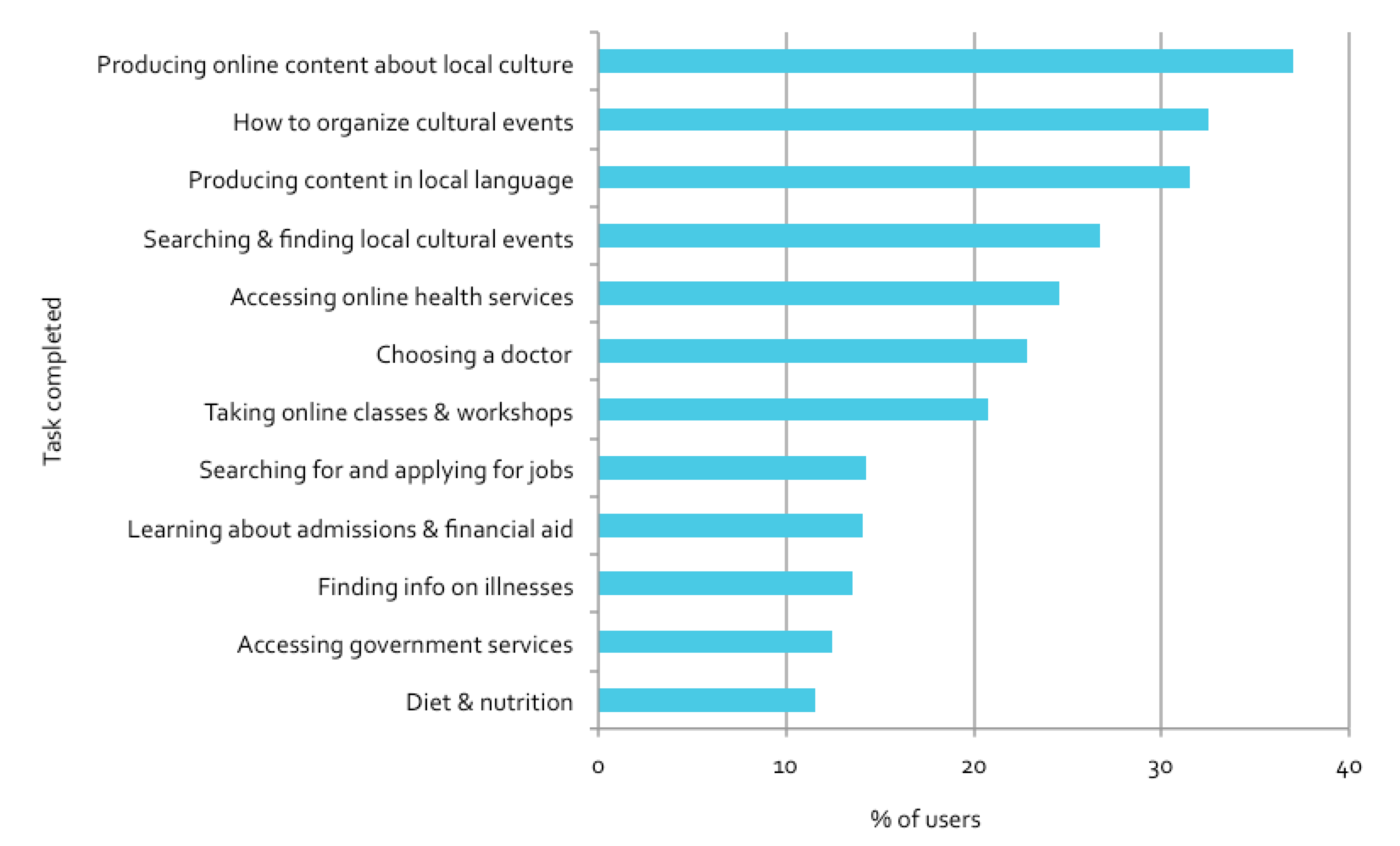 Figure 5.46: Users identifying email/social networking as most important resource to complete task