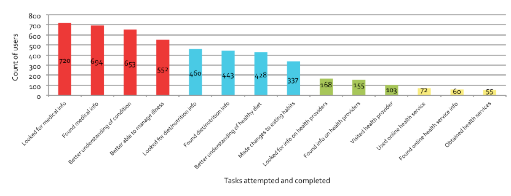 Figure 5.6: Tasks attempted and completed, health domain