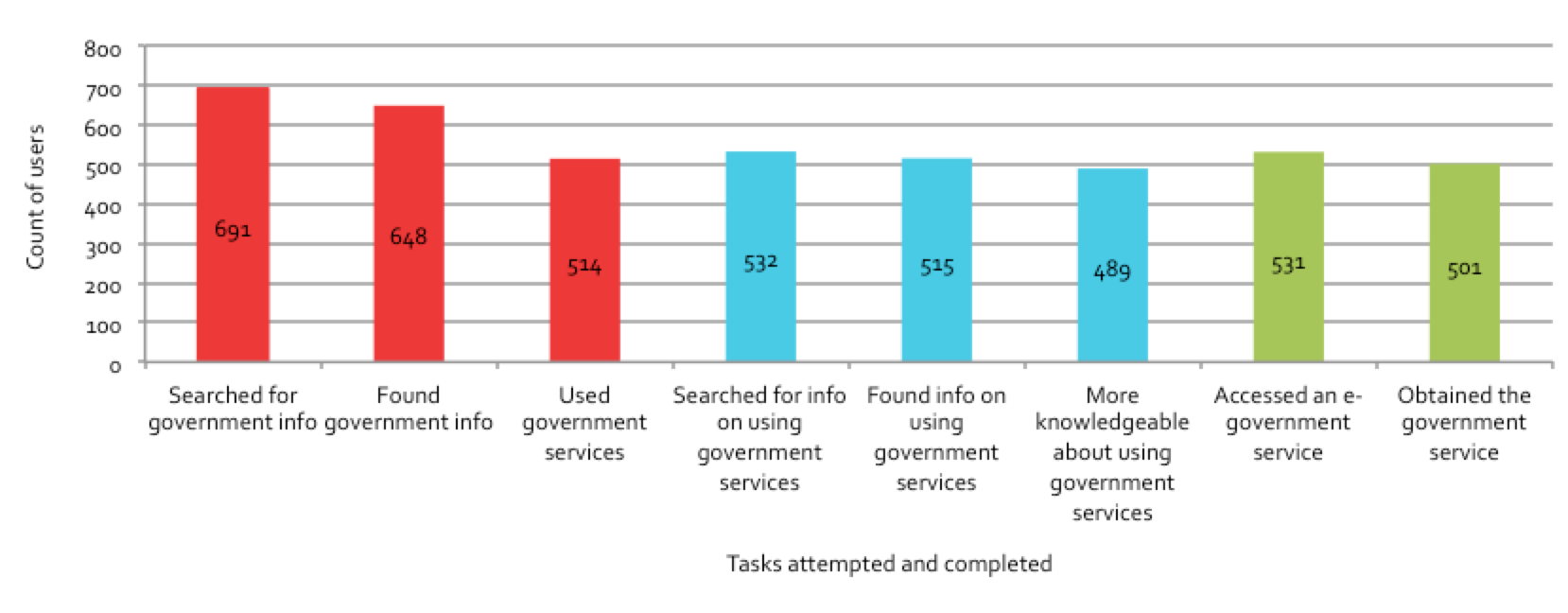 Figure 5.7: Tasks attempted and completed, governance domain