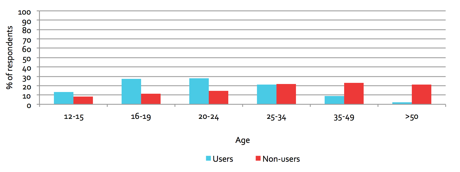 Figure 6.1: Users and non-users, by age group