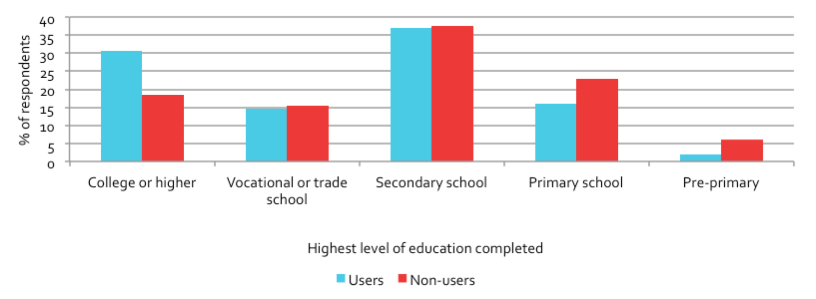 Figure 6.2: Comparison of user and non-user levels of education