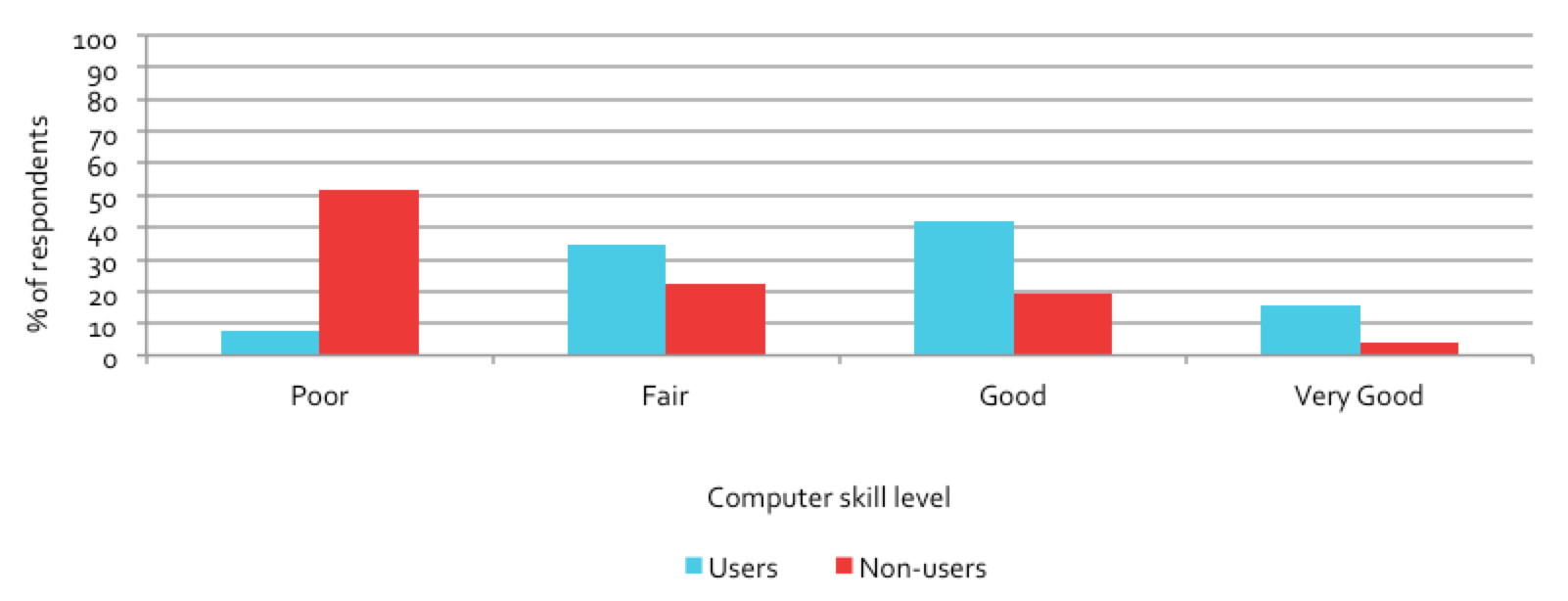 Figure 6.3: Comparison of user and non-user self-reported skill levels in using computers