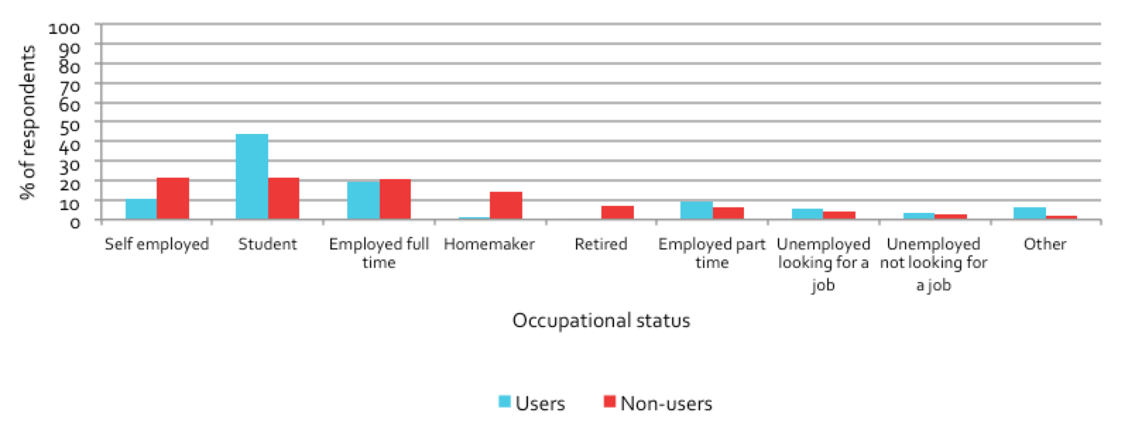 Figure 6.5: Comparison of users and non-users by employment status