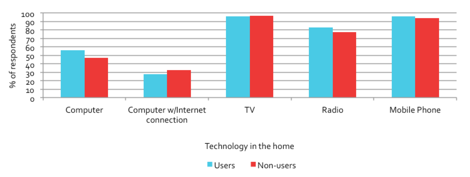 Figure 6.6: Comparison of user and non-user technology in the home