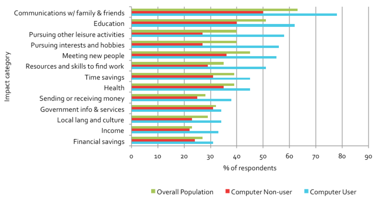 Figure 6.7: Impacts of public access venues on non-users, grouped by computer use