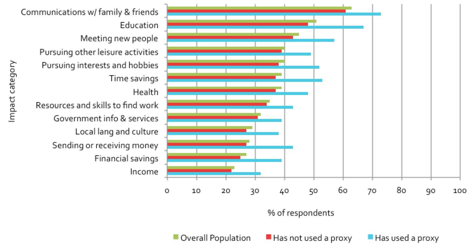 Figure 6.8: Impacts of public access venues perceived by non-users, grouped by proxy use