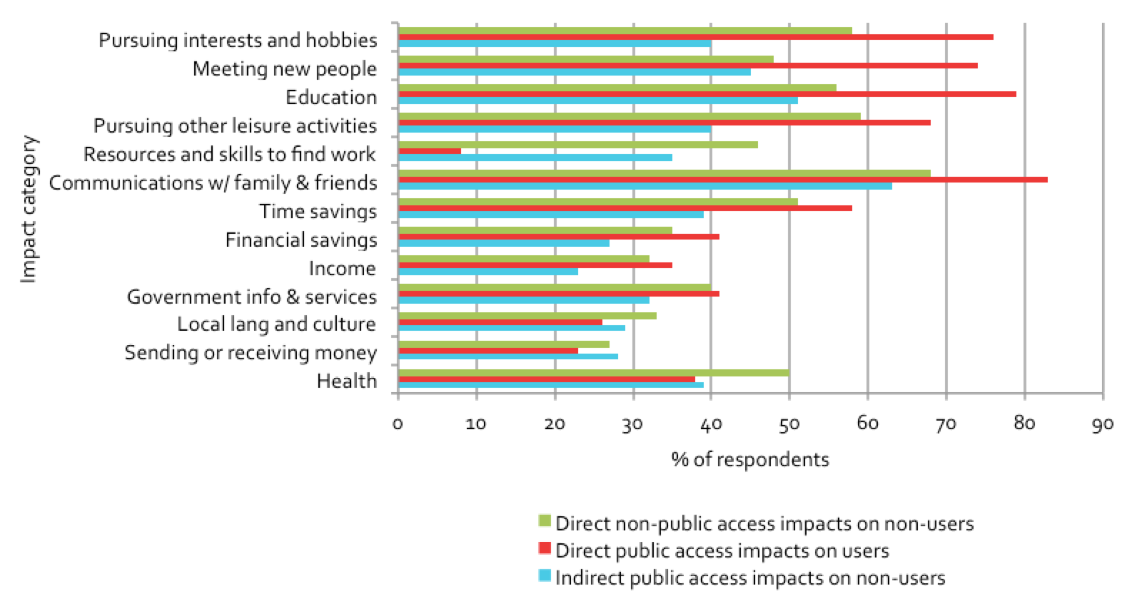 Figure 6.9: Rate of positive impacts, by type of impact and information source