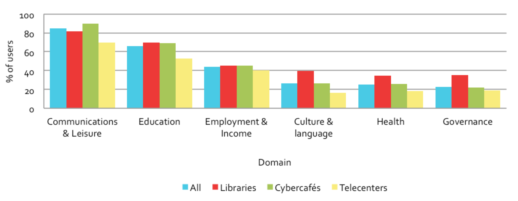 Figure 7.2: Use of domains, by venue