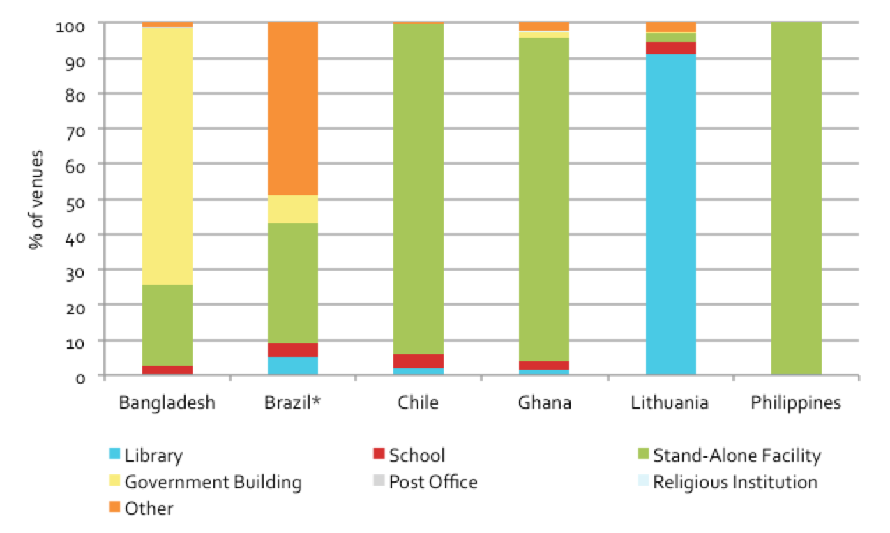 Figure 3.1: Proportion of public access venues by country