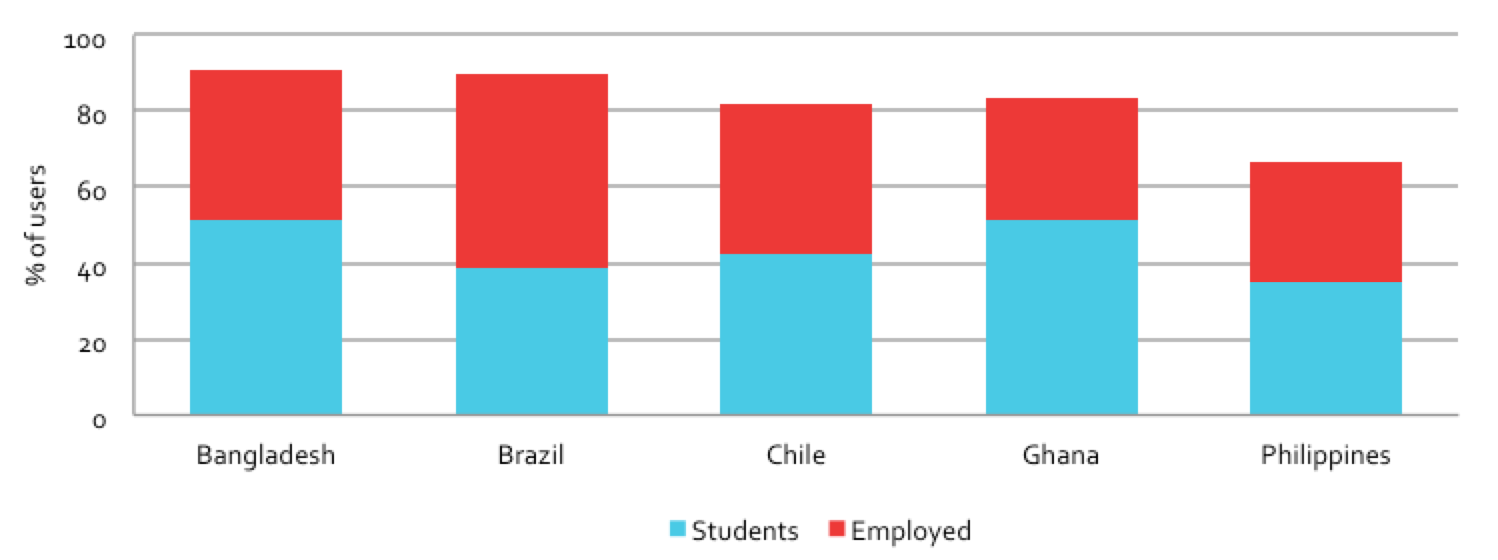 Figure 3.5: Proportion of students and employed users