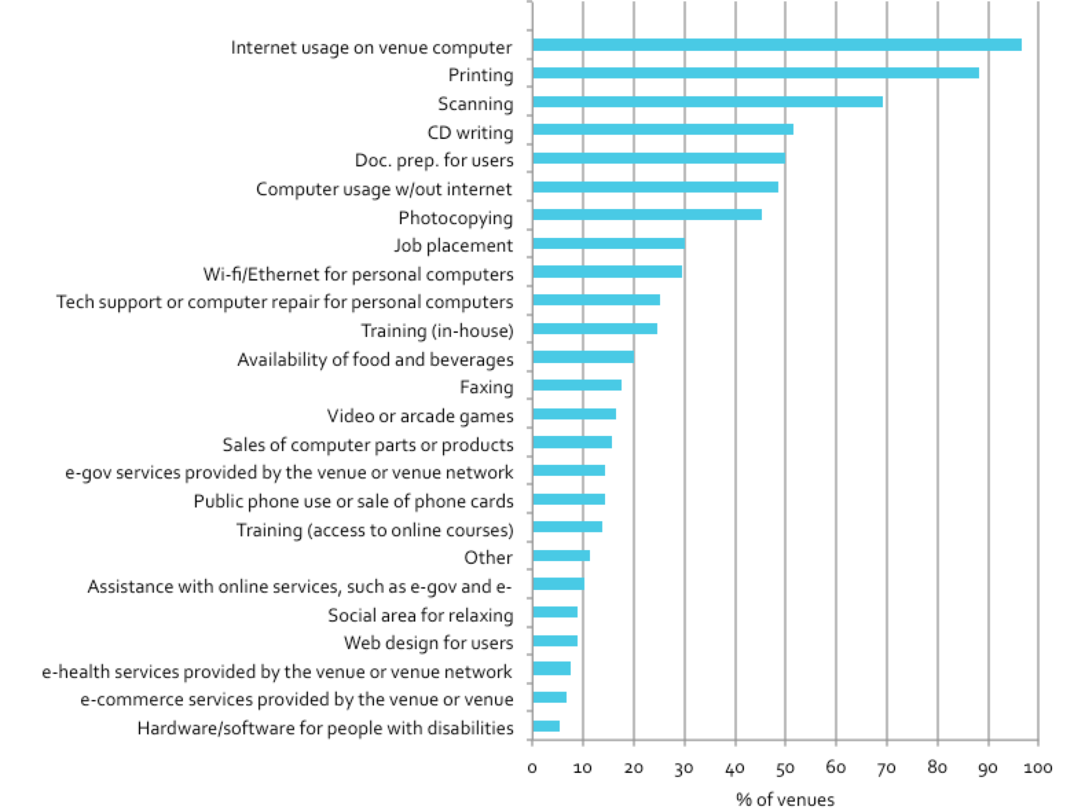 Figure 3.7: Services offered at public access venues (all venues)