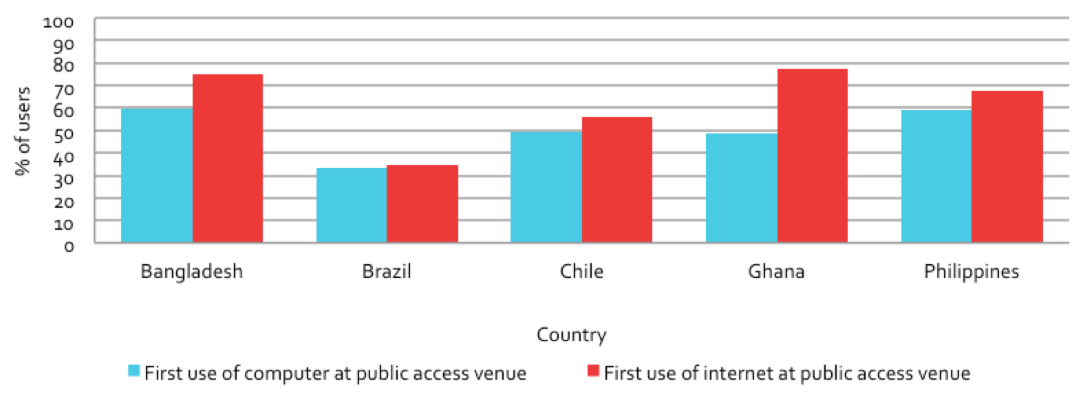 Figure 4.1: First use of computer and internet at a public access venue
