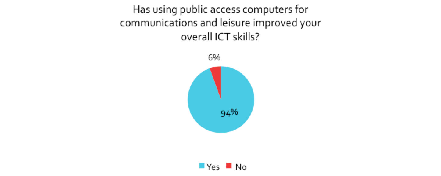 Figure 5.44: Users who report communications and leisure activities improved their ICT skills